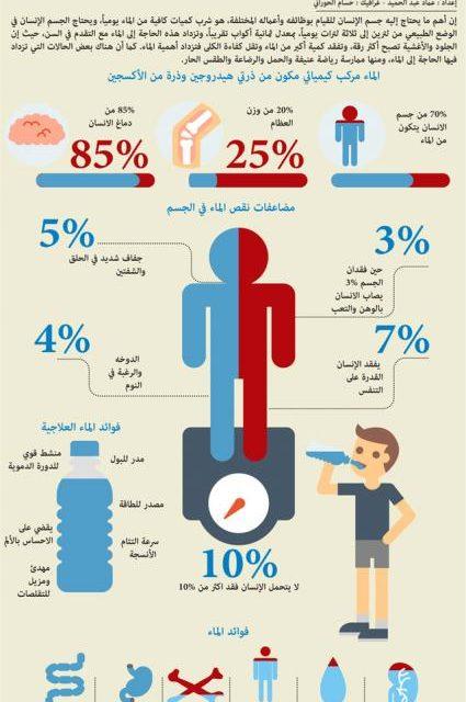الفوائد والأضرار التي تحدث عند شرب الماء الساخن على معدة فارغة