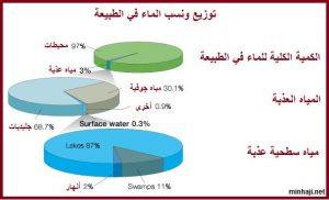 water-percentage